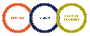 Purpose vision and strategic priorities of Law Society of Western Australia